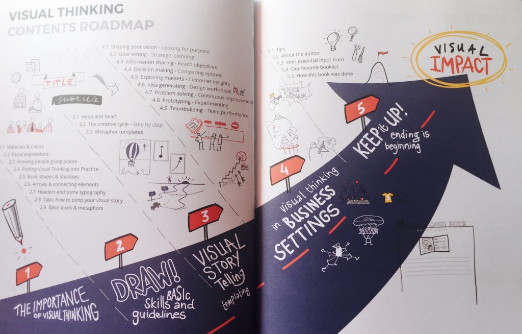 Visual Thinking, inhoudsopgave