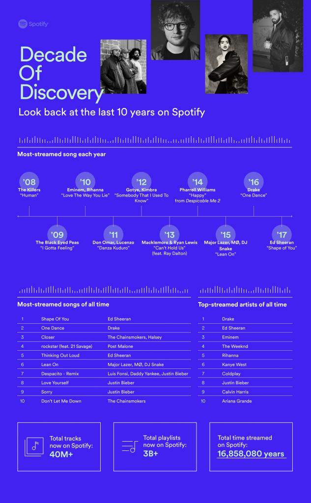 Spotify-10-jaar
