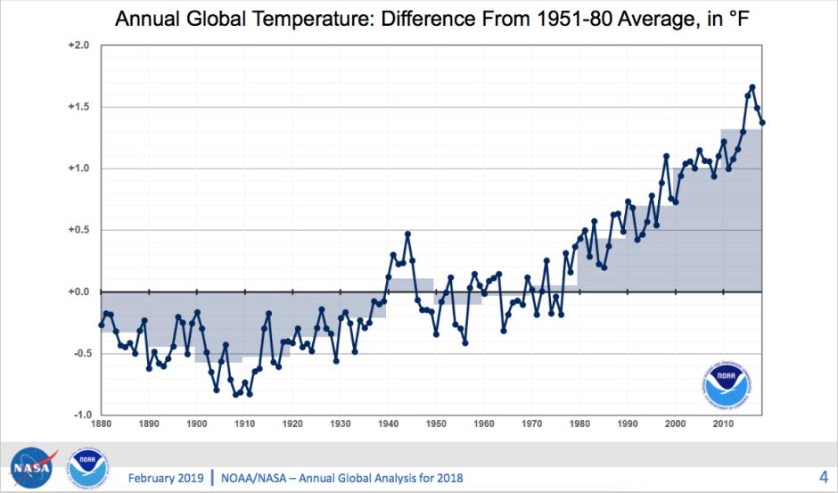 Grafiek-klimaatverandering